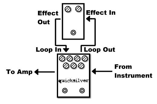 effects loop diagram additionally diagrams of using effects loop